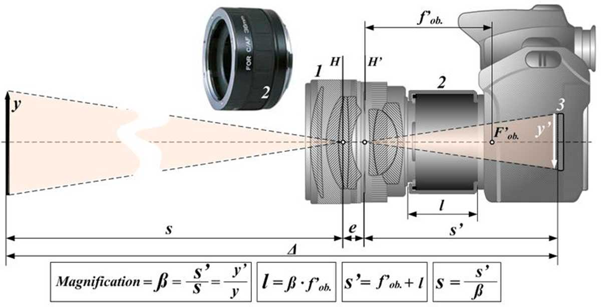 Diagram of extension tube on SLR camera